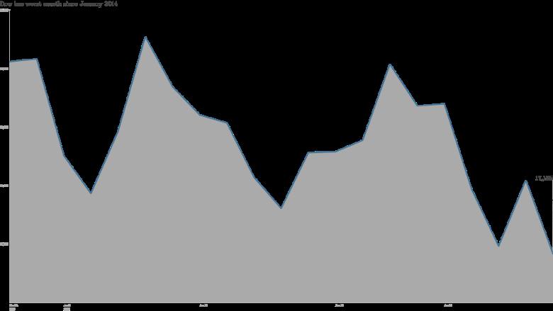 Dow January 2015 2