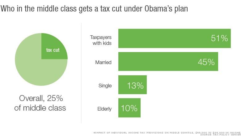 chart middle class tax cuts 2