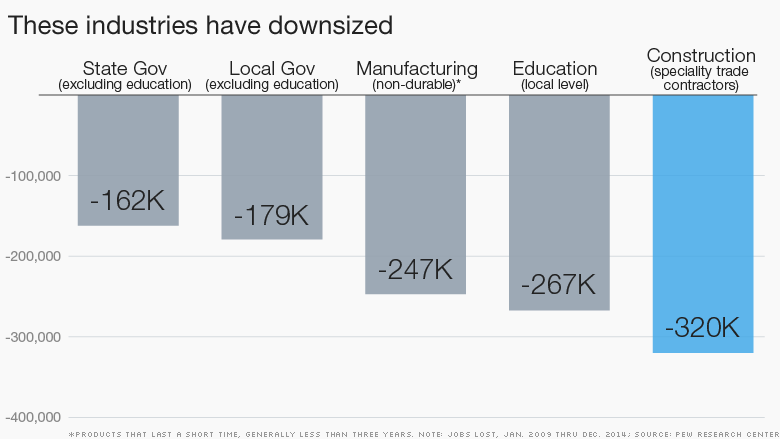 industries downsize
