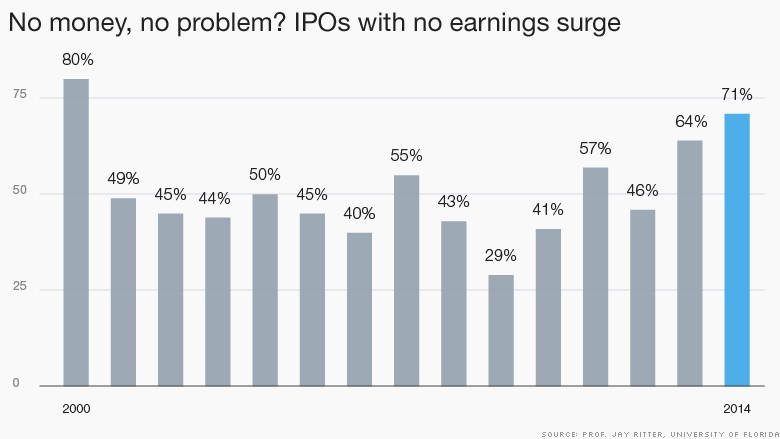 chart negative ipos