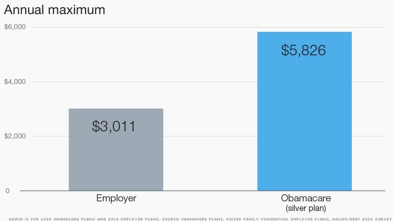 obamacare annual maximum