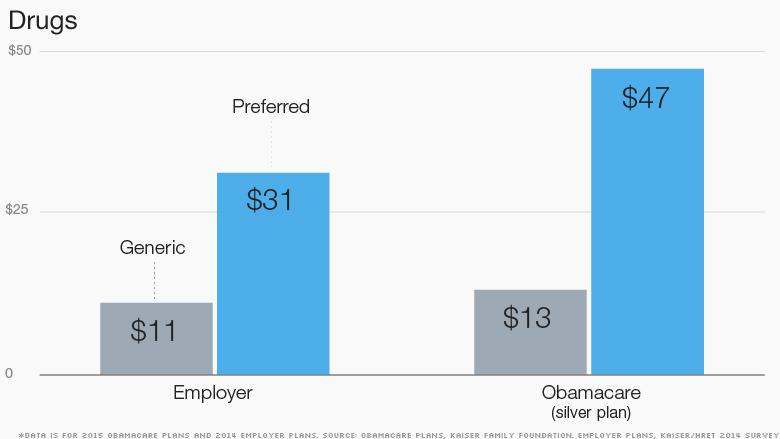 obamacare generic preferred drugs