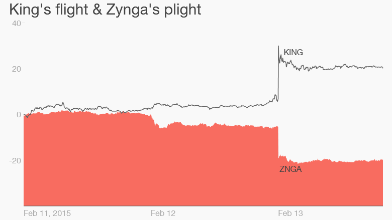 King Zynga Feb 13