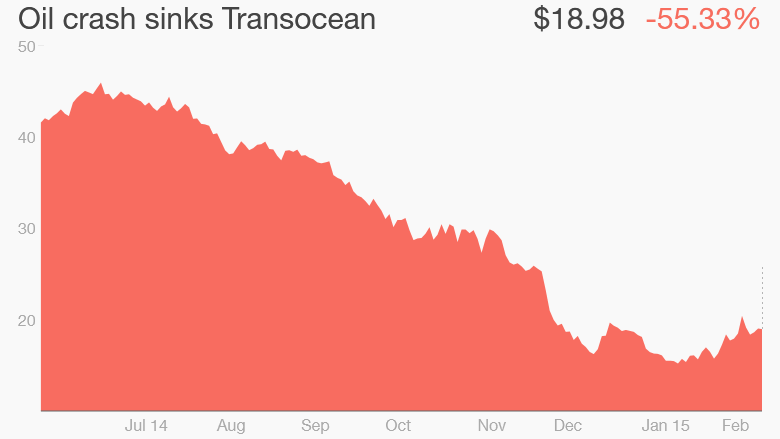 Transocean oil prices stock