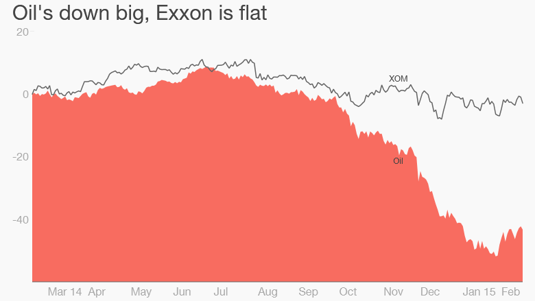 Exxon oil prices