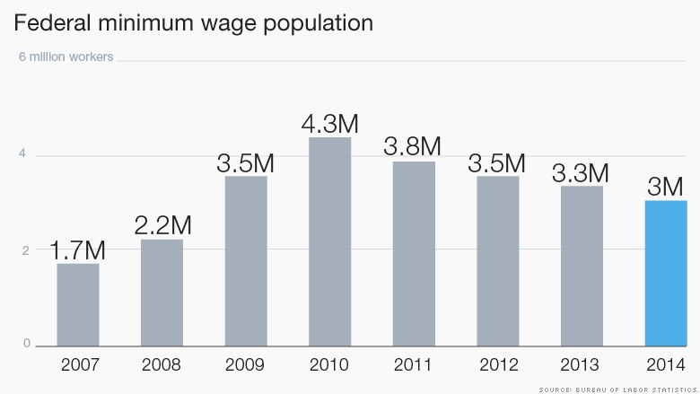 federal minimum wage population