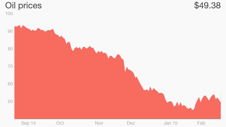 oil chart February 24