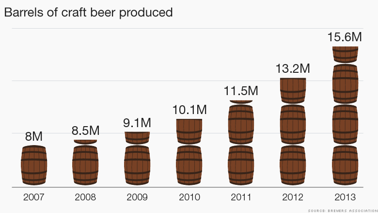 craft beer industry