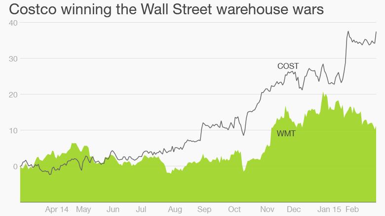 costco walmart stocks
