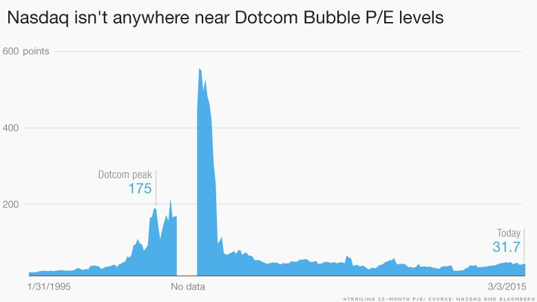 Reality Check Tech Stocks Arent At Bubble Levels