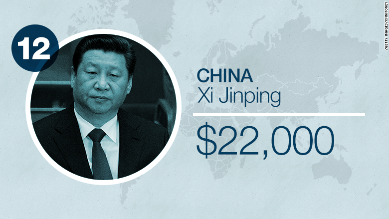world leader salaries china
