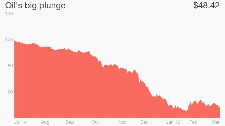 oil price since july