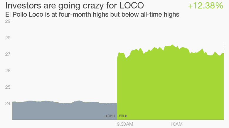 El Pollo Loco stock earnings