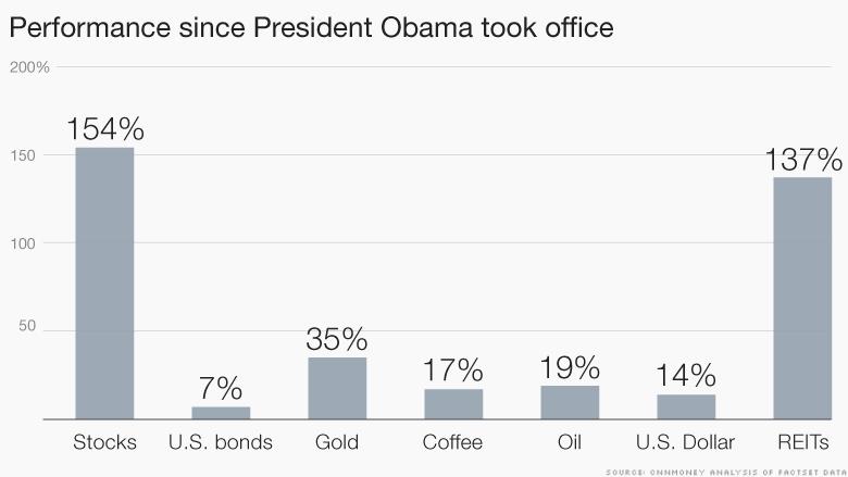 chart obama performance