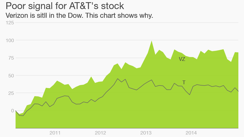 Whats Next For Att Apple Pushed It Out Of Dow