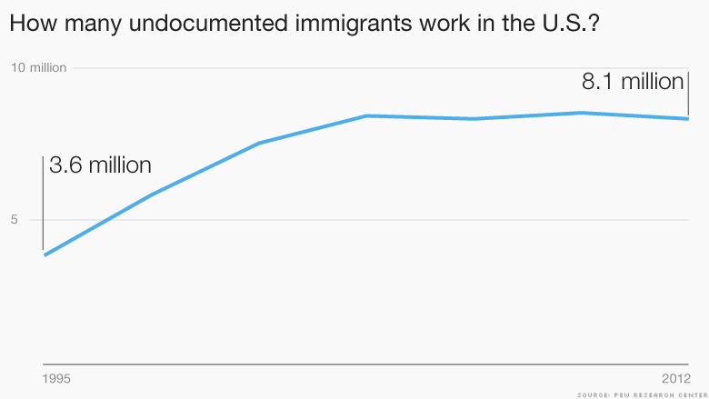 undocumented immigrants working