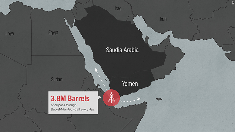 middle east oil route 2