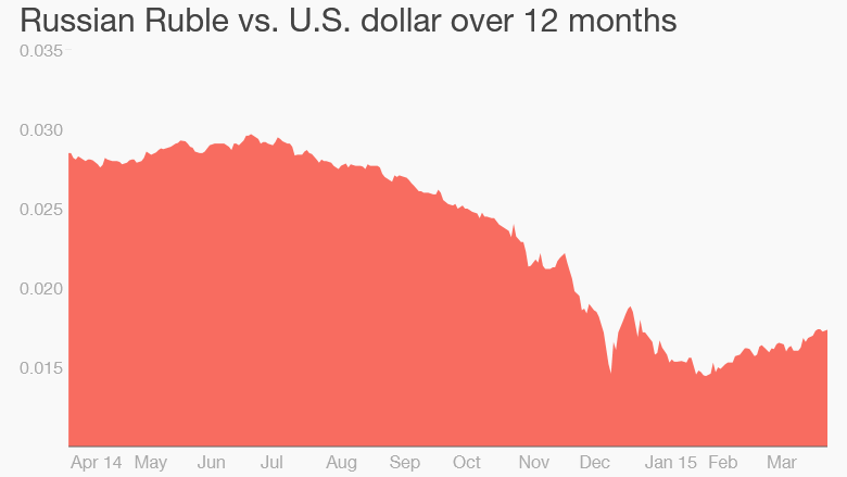 russia ruble us dollar