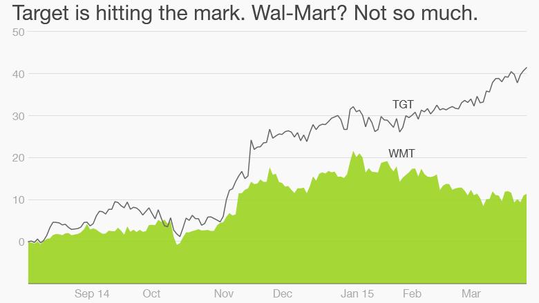 target walmart stock