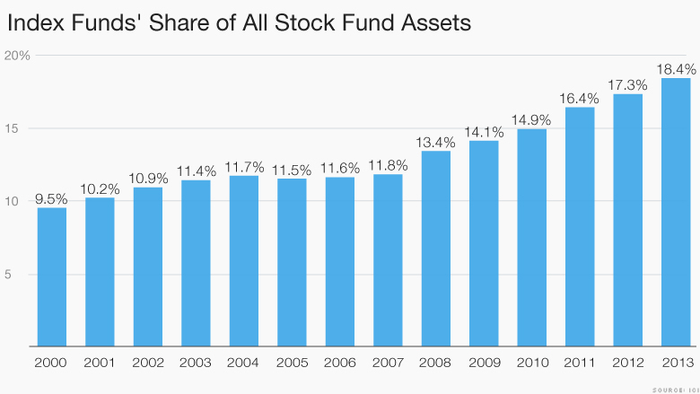 motley index funds