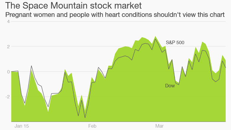 stocks q1
