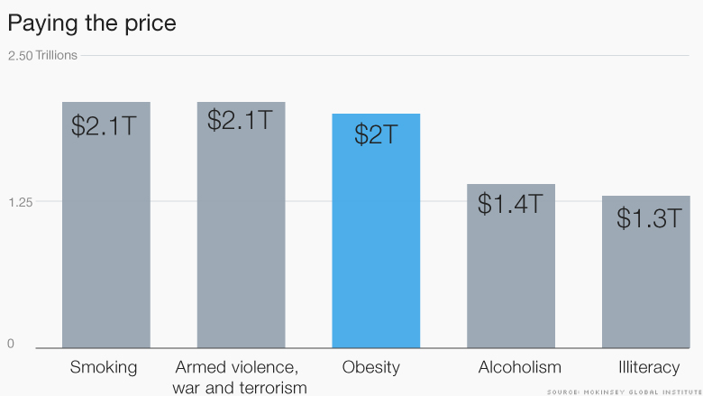 cost of obesity 2
