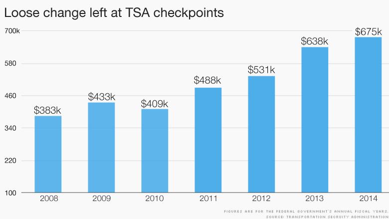 TSA loose change