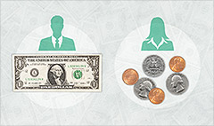 78 cents on the $1: Facts about gender wage gap