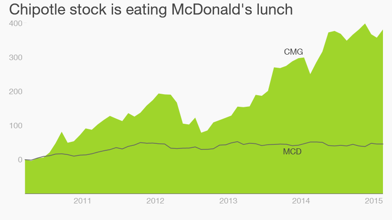Chipotle McDonalds stock