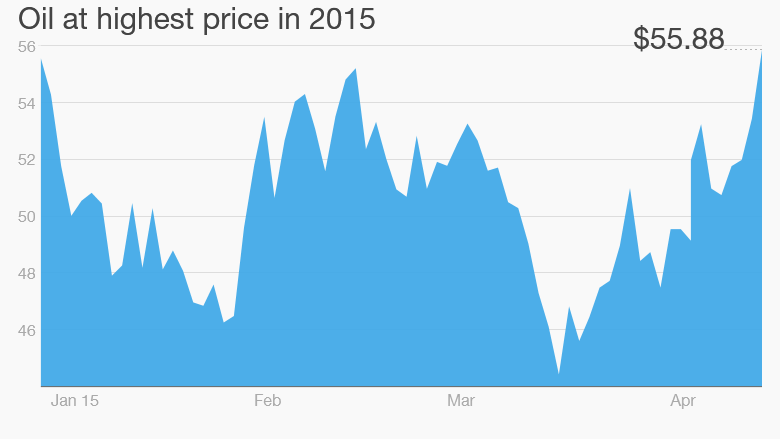 oil price April 15 2015