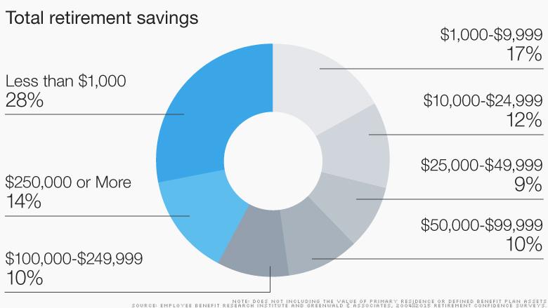 chart total retirement savings