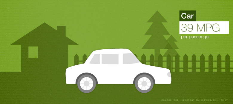 greenest travel car