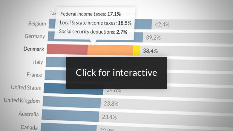 oecd top taxes 2015