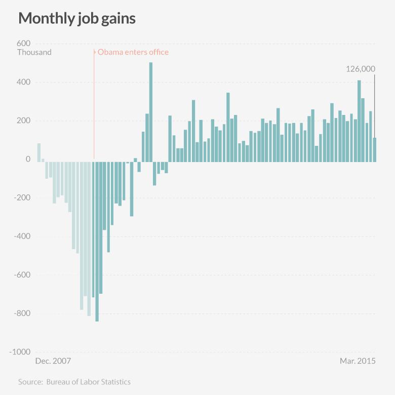 american job gains 042115