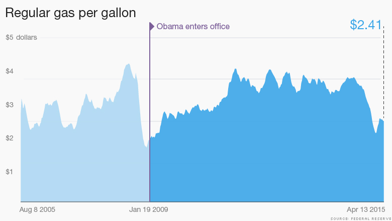 obama gas per gallon