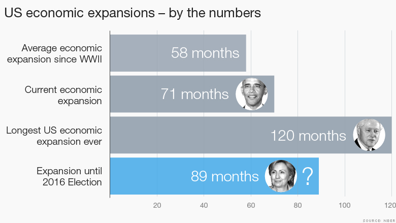 hillary clinton economic expansion 2