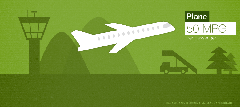 greenest travel plane
