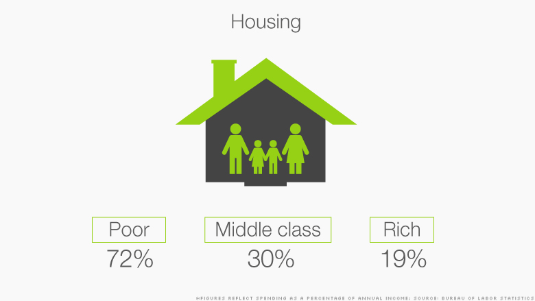 class spending housing