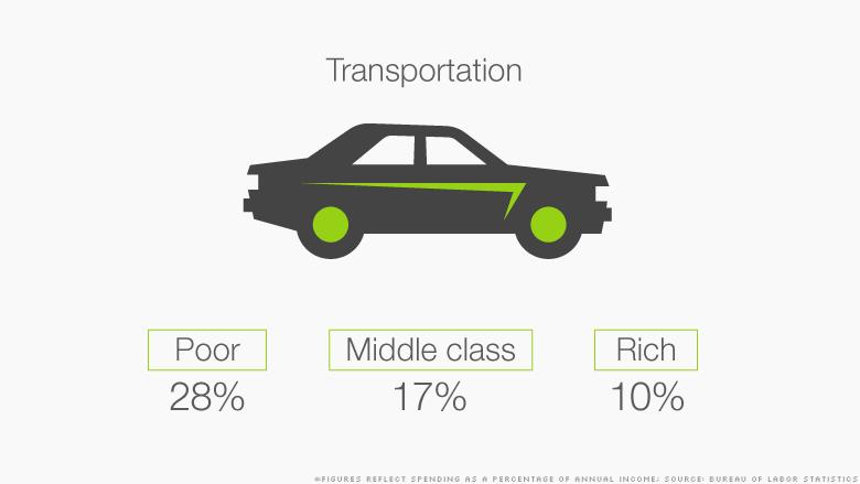 class spending transportation