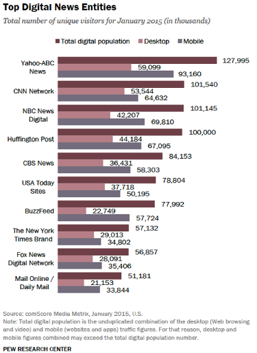top digital news entities