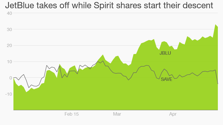 jetblue spirit stock