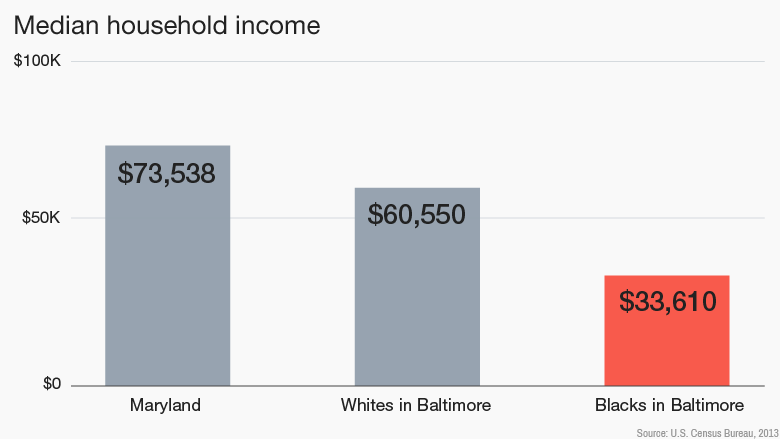 baltimore median income