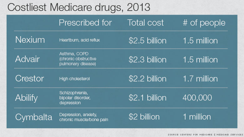 costliest medicare drugs 2013