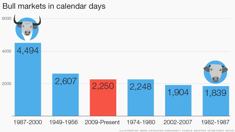 bull markets calendar days