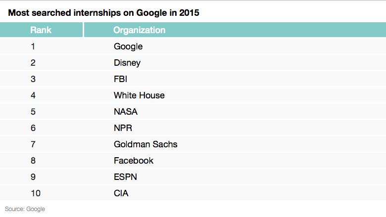 googled internships