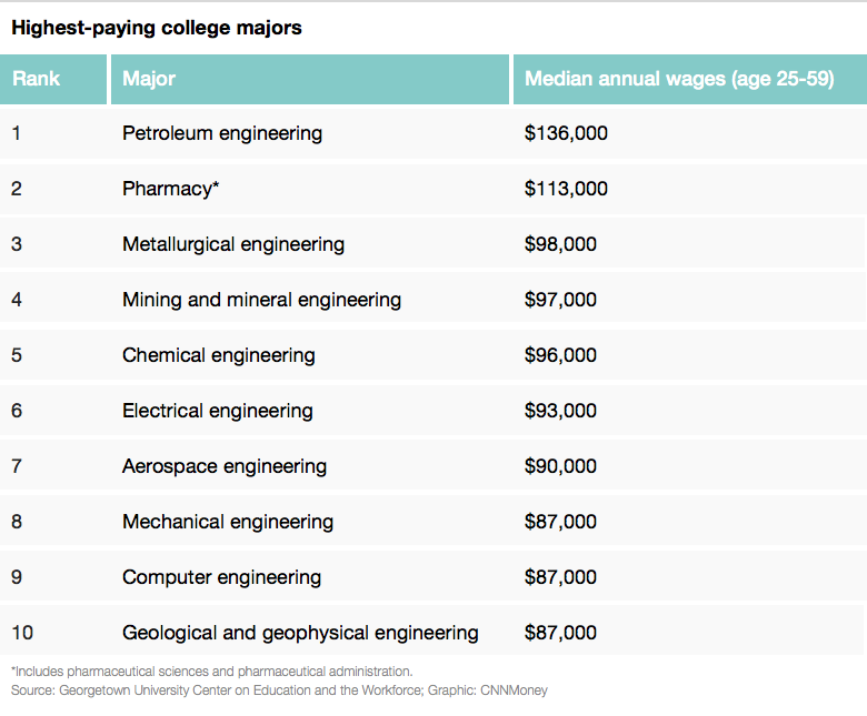 highest paying majors list