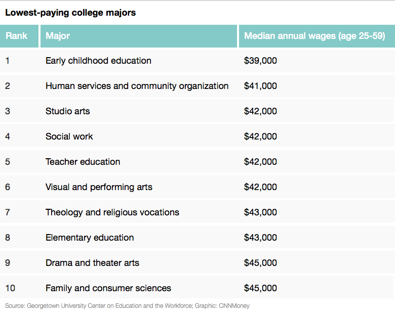 lowest paying majors list