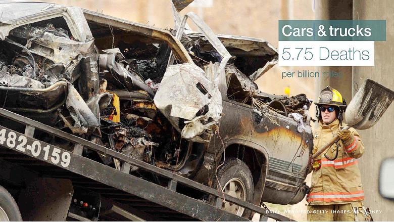 death rates car