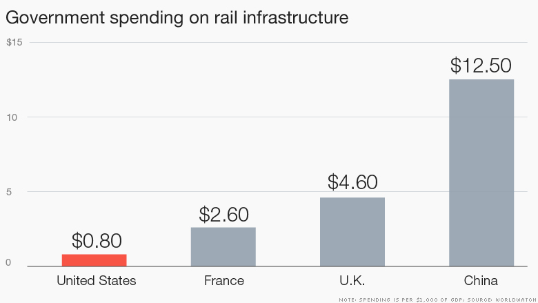 rail infrastructure funding 2
