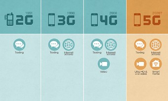 What a world with 5G will look like
